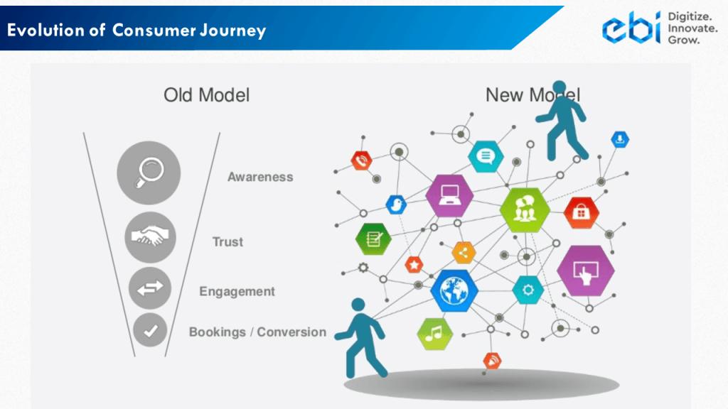 Consumers' Journey